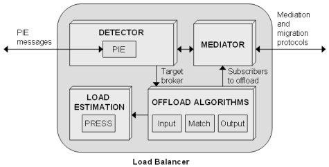 Load Balancer Modules